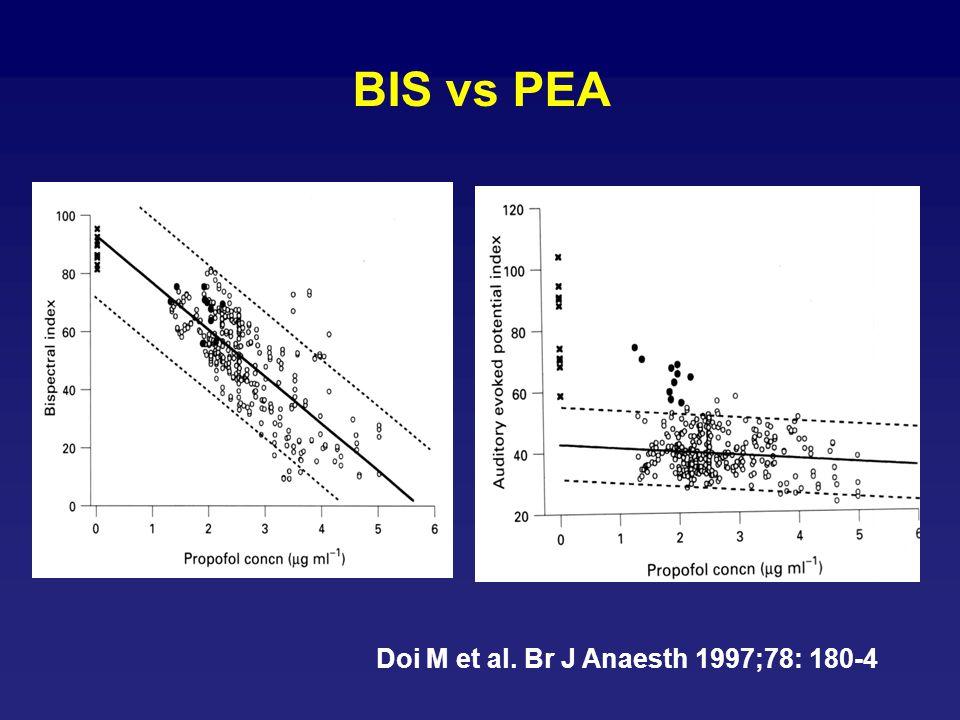 BIS vs PEA Doi M et al. Br J Anaesth 1997;78: 180-4