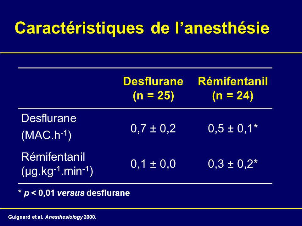 Caractéristiques de l'anesthésie