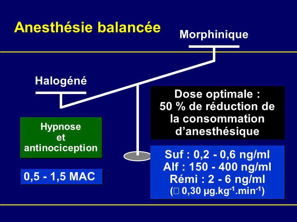 50 % de réduction de la consommation d'anesthésique