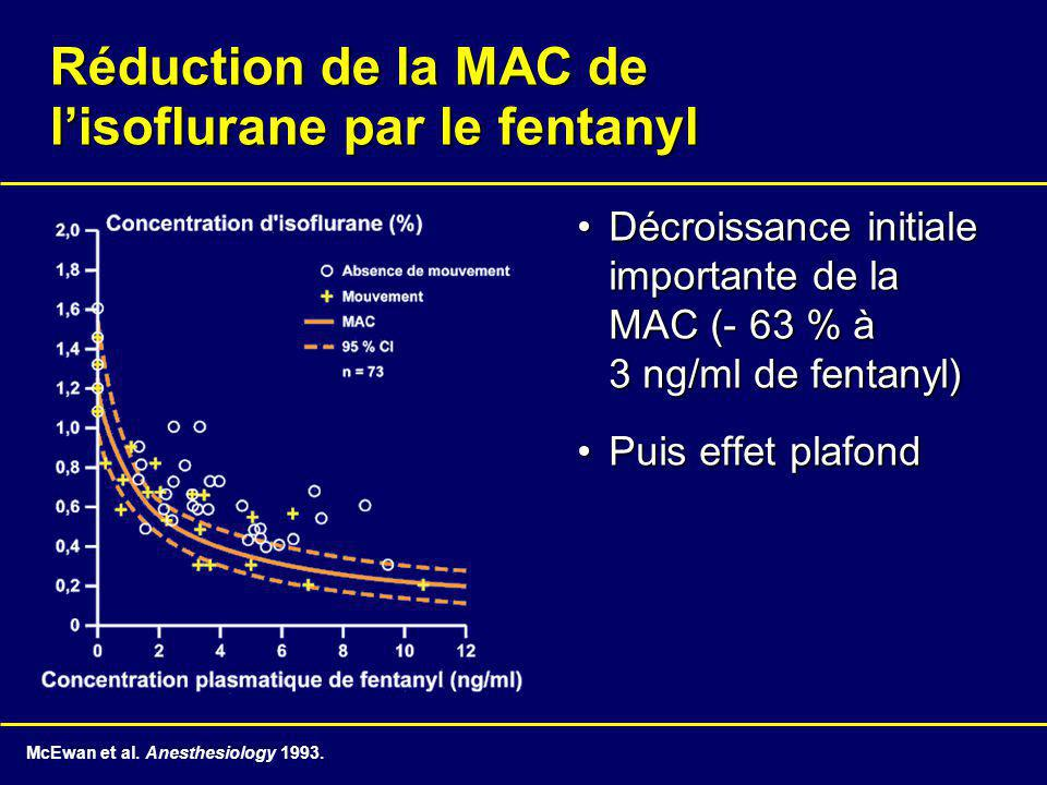 Réduction de la MAC de l'isoflurane par le fentanyl