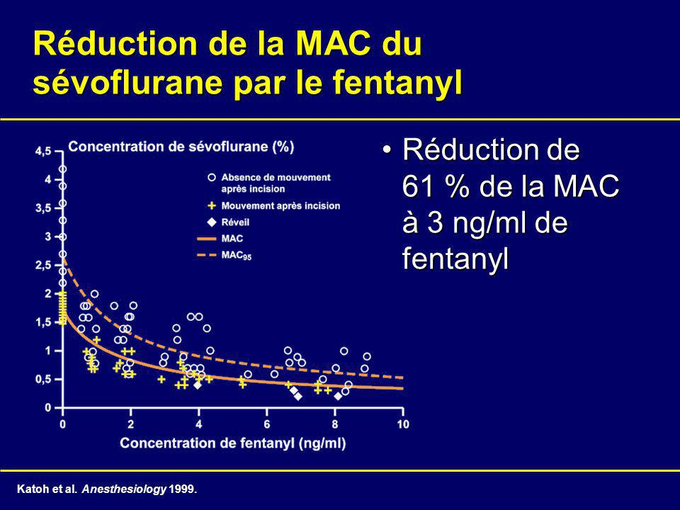 Réduction de la MAC du sévoflurane par le fentanyl
