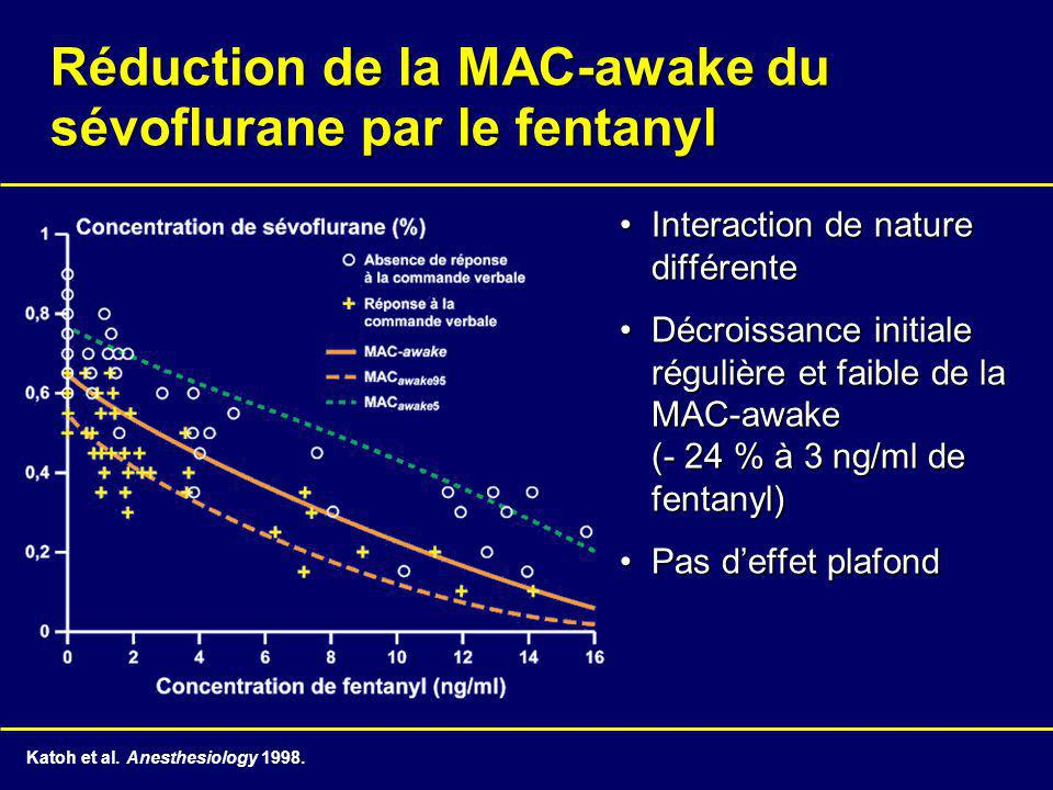 Réduction de la MAC-awake du sévoflurane par le fentanyl