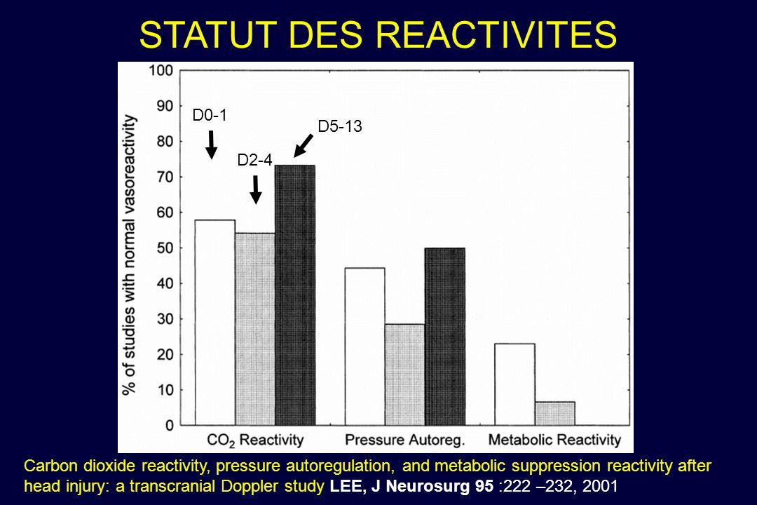 STATUT DES REACTIVITES