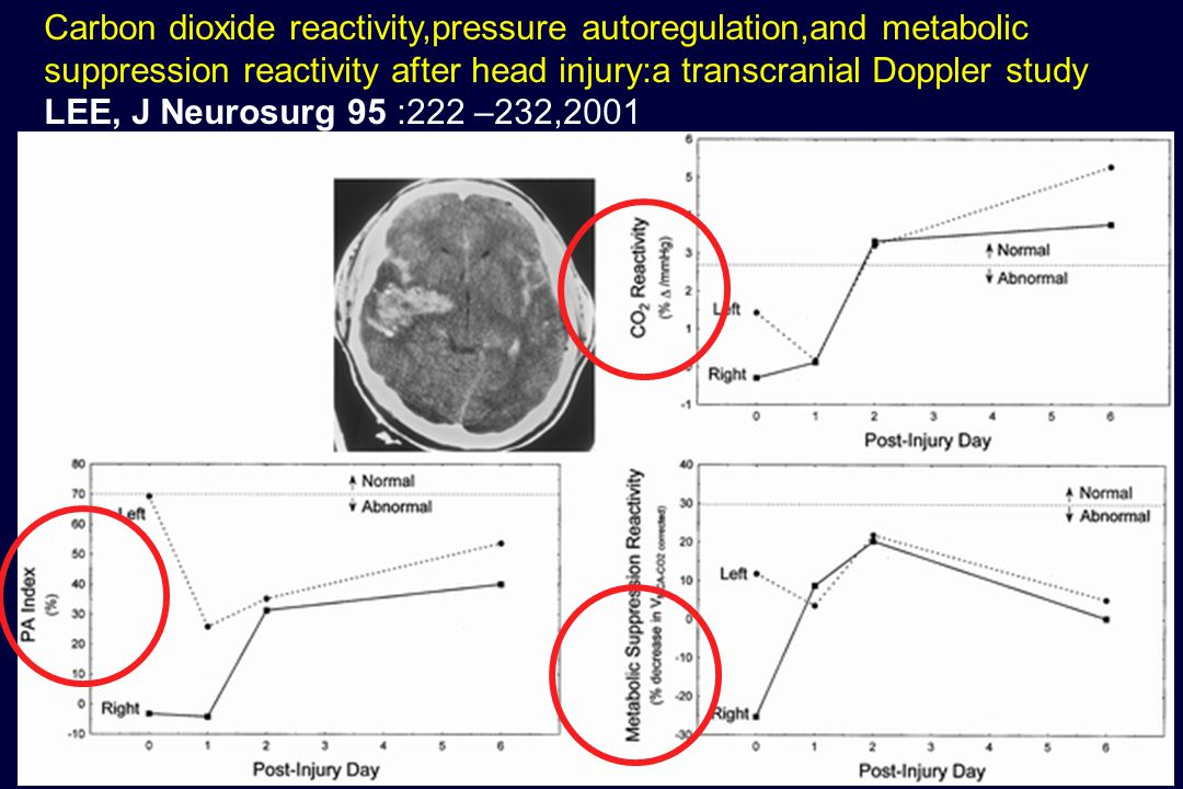 Carbon dioxide reactivity,pressure autoregulation,and metabolic suppression reactivity after head injury:a transcranial Doppler study