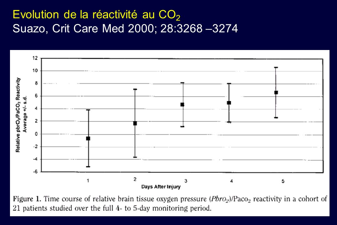 Evolution de la réactivité au CO2