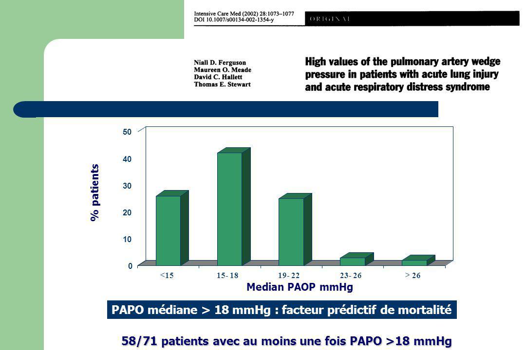 PAPO médiane > 18 mmHg : facteur prédictif de mortalité