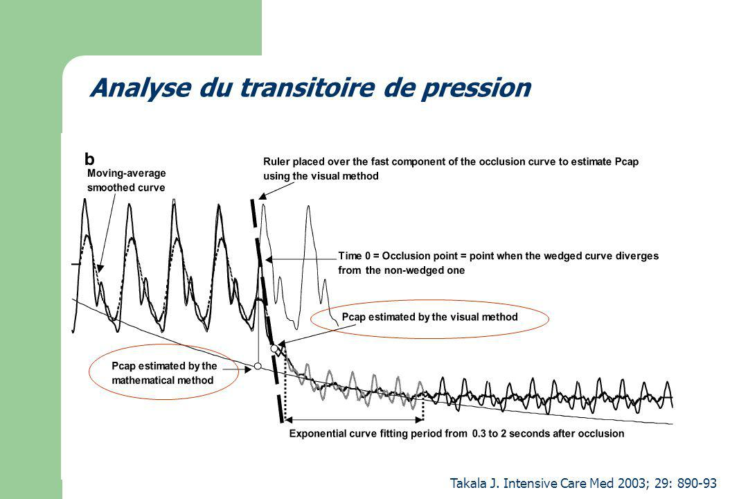 Analyse du transitoire de pression