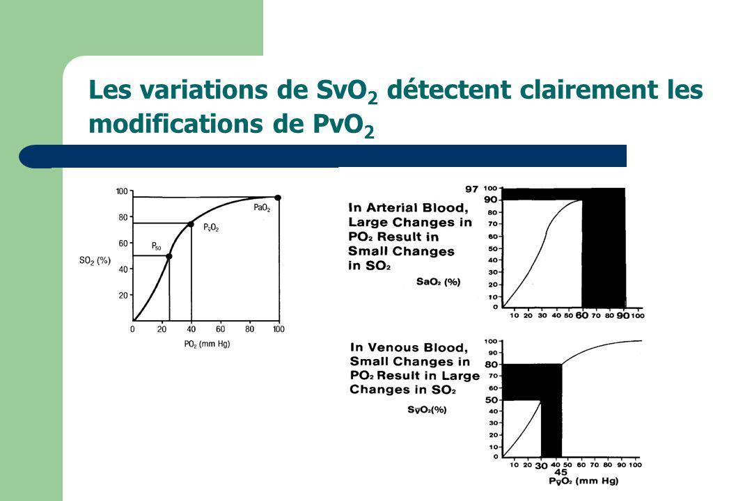 Les variations de SvO2 détectent clairement les modifications de PvO2