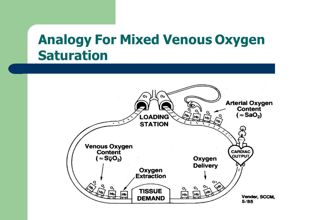 Analogy For Mixed Venous Oxygen Saturation