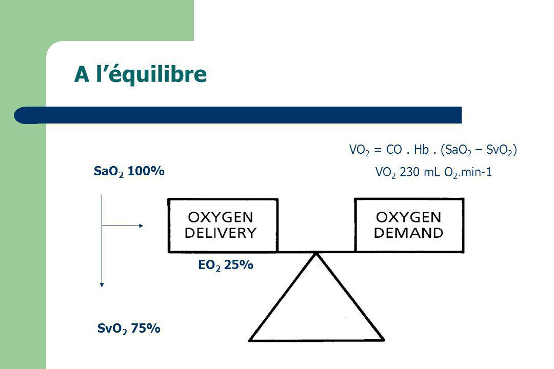 A l'équilibre TaO2 = CO . CaO2 . 10 VO2 = CO . Hb . (SaO2 – SvO2)