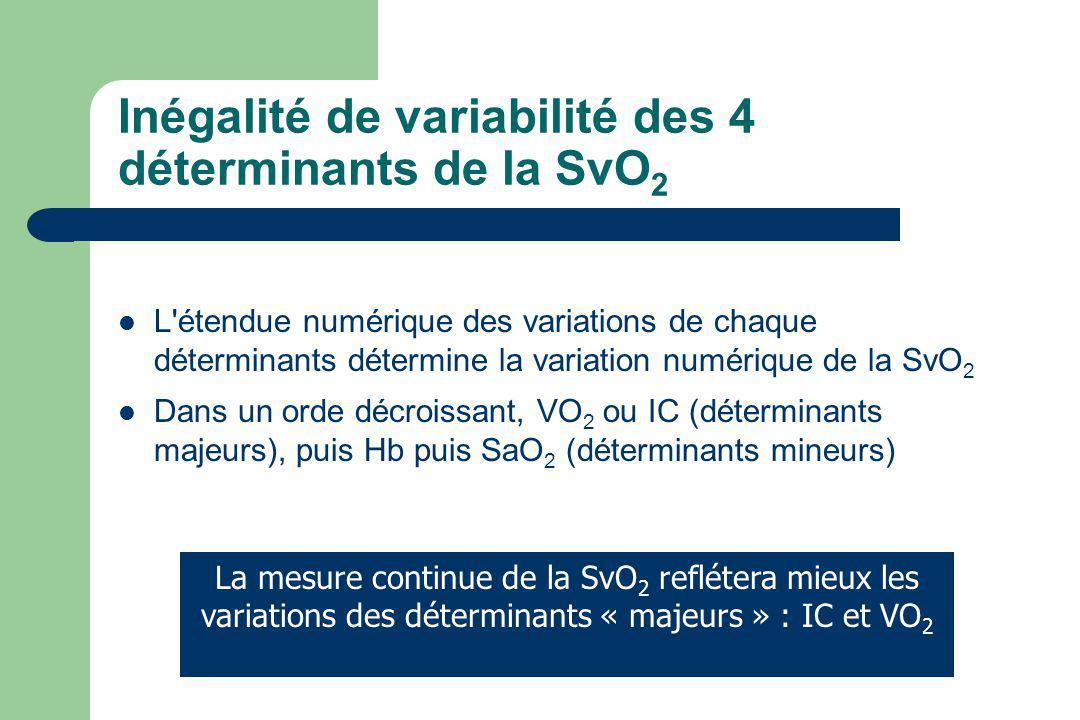 Inégalité de variabilité des 4 déterminants de la SvO2