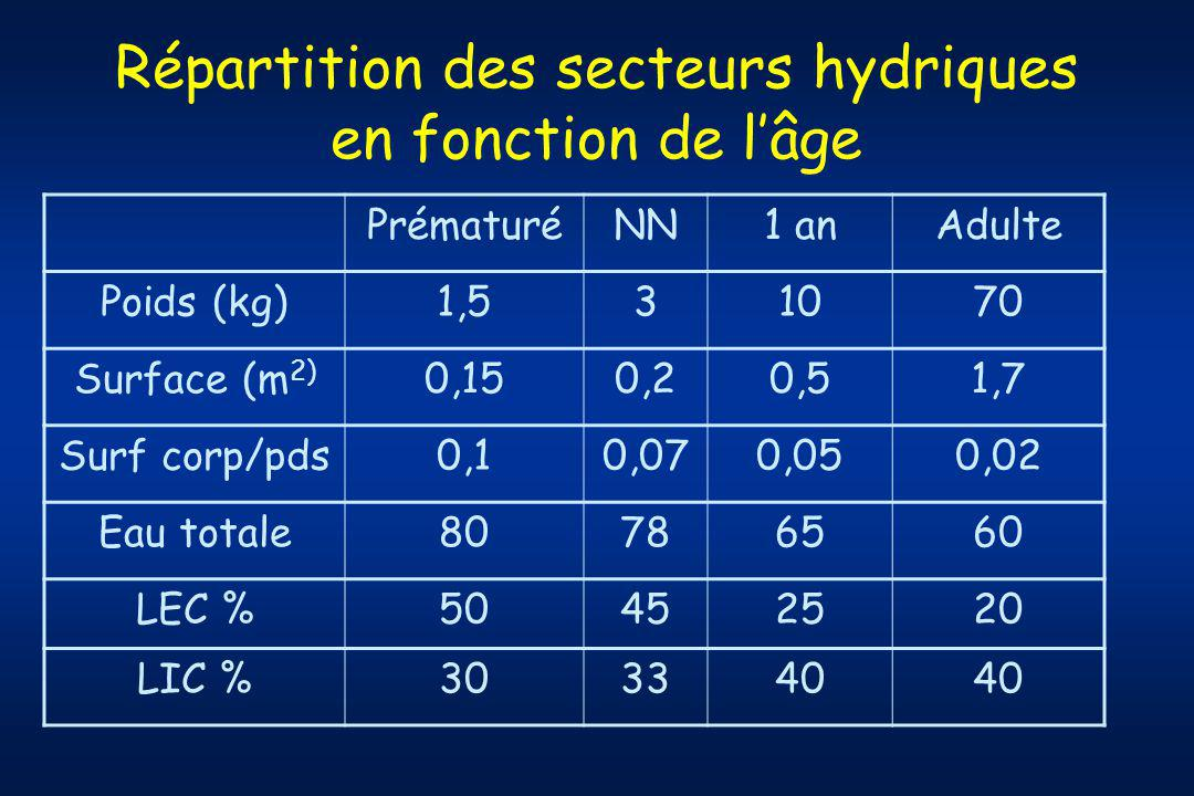 Répartition des secteurs hydriques en fonction de l'âge