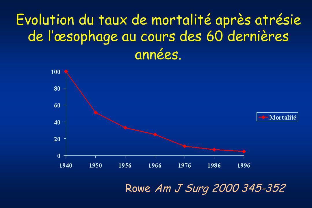Evolution du taux de mortalité après atrésie de l'œsophage au cours des 60 dernières années.