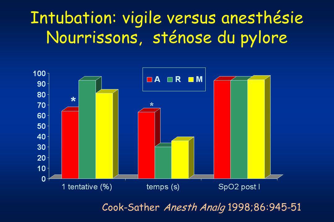Intubation: vigile versus anesthésie Nourrissons, sténose du pylore