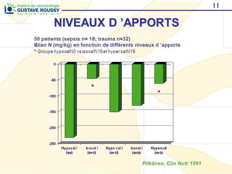 NIVEAUX D 'APPORTS * * 50 patients (sepsis n= 18; trauma n=32)