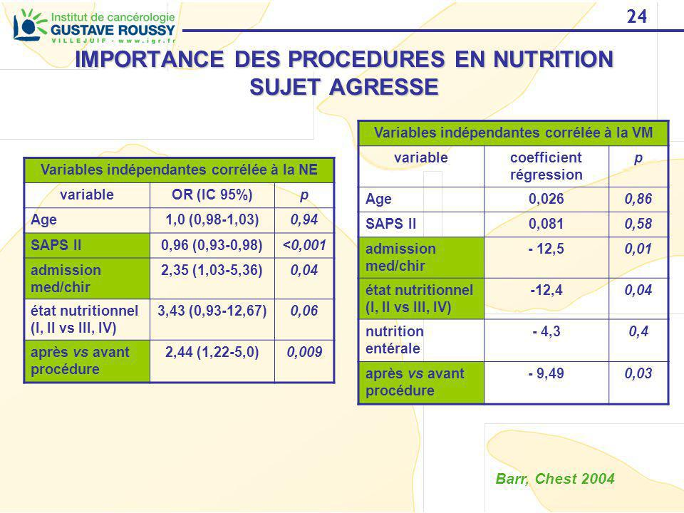 IMPORTANCE DES PROCEDURES EN NUTRITION SUJET AGRESSE
