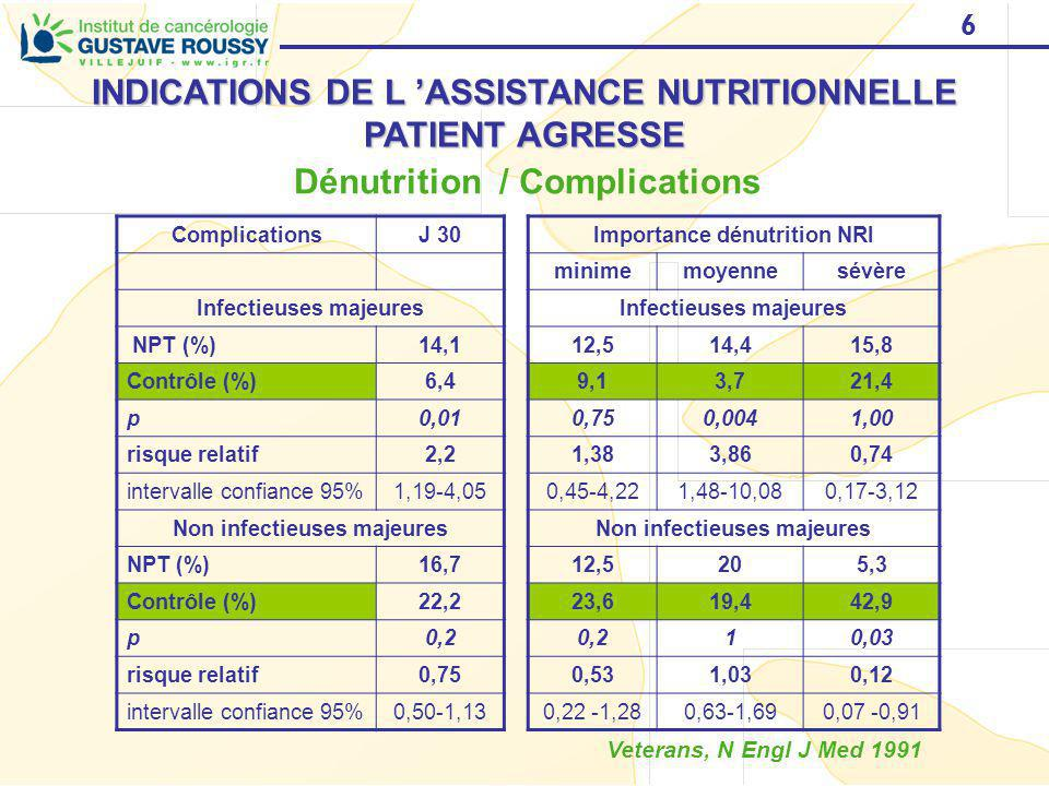 INDICATIONS DE L 'ASSISTANCE NUTRITIONNELLE PATIENT AGRESSE