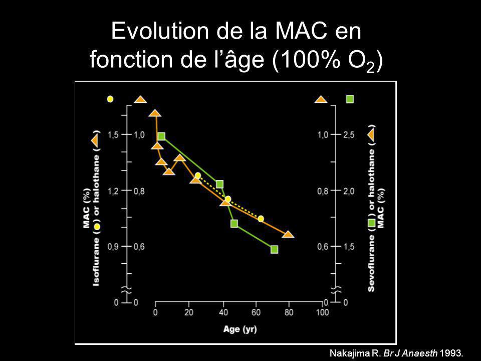 Evolution de la MAC en fonction de l'âge (100% O2)