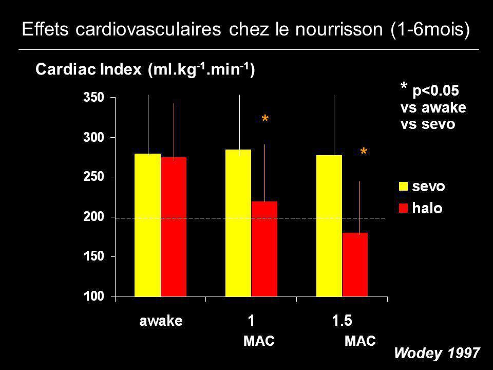 Effets cardiovasculaires chez le nourrisson (1-6mois)