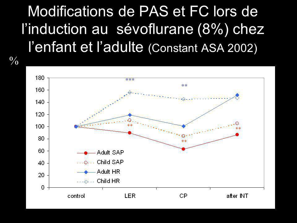 Modifications de PAS et FC lors de l'induction au sévoflurane (8%) chez l'enfant et l'adulte (Constant ASA 2002)