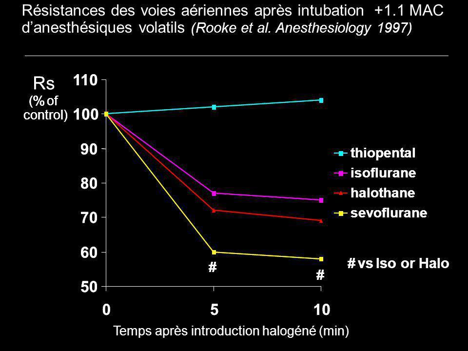 Rs Rs Résistances des voies aériennes après intubation +1.1 MAC