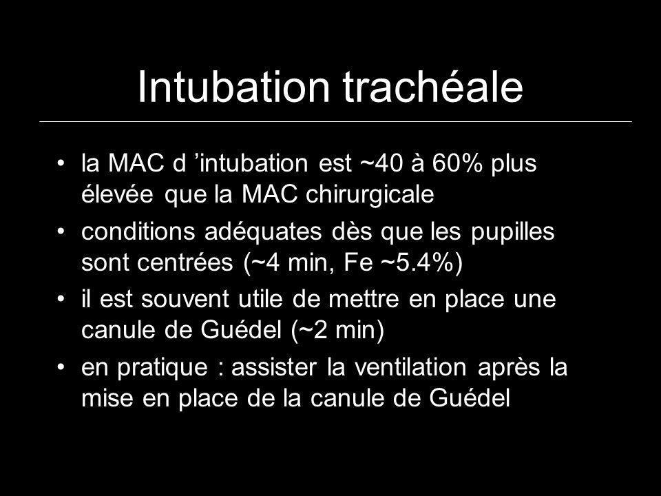 Intubation trachéale la MAC d 'intubation est ~40 à 60% plus élevée que la MAC chirurgicale.