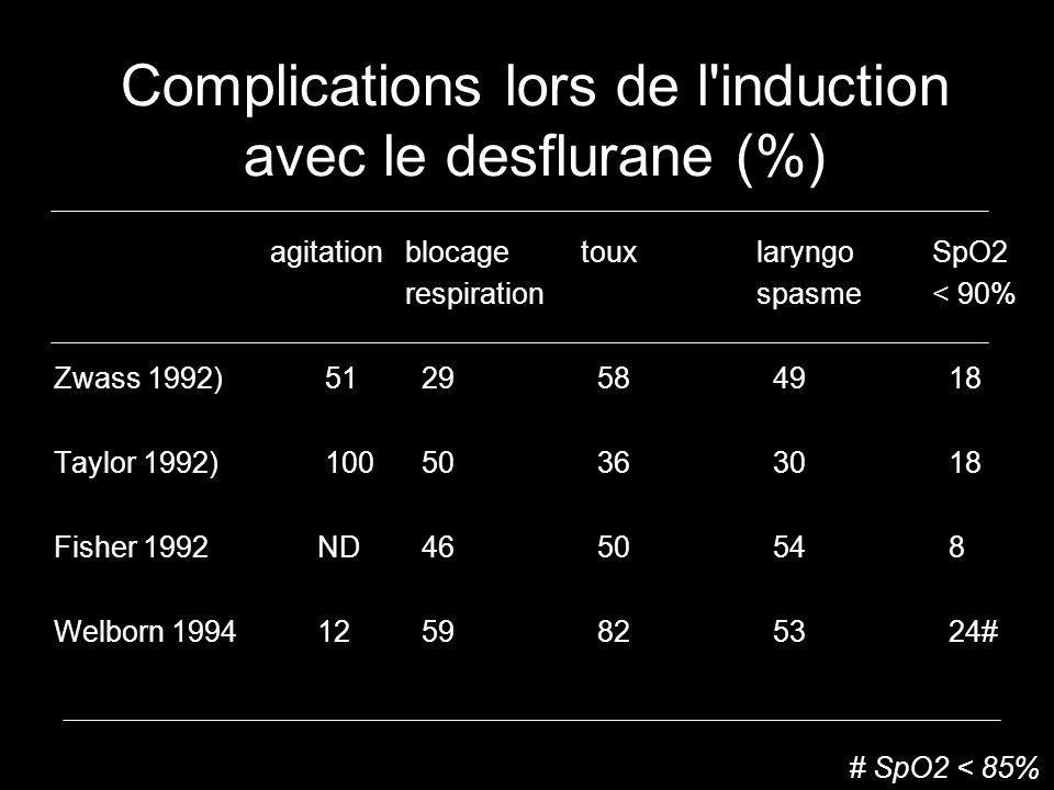 Complications lors de l induction avec le desflurane (%)