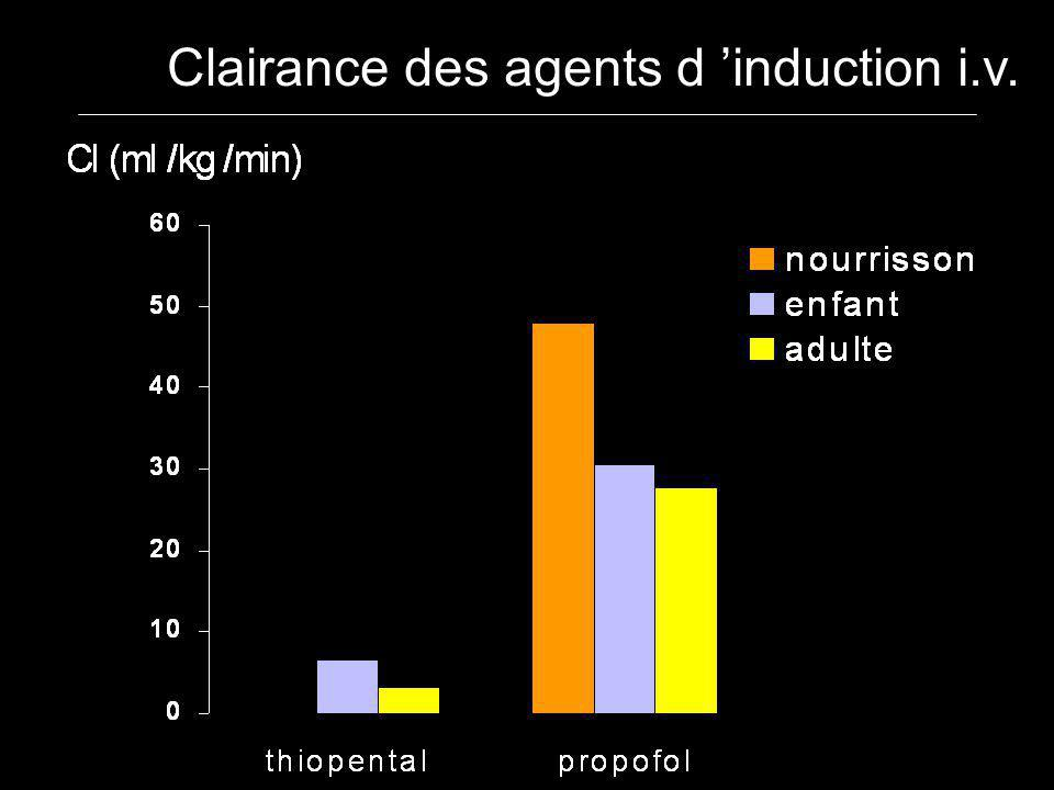 Clairance des agents d 'induction i.v.