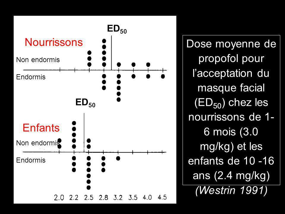ED50 Nourrissons.