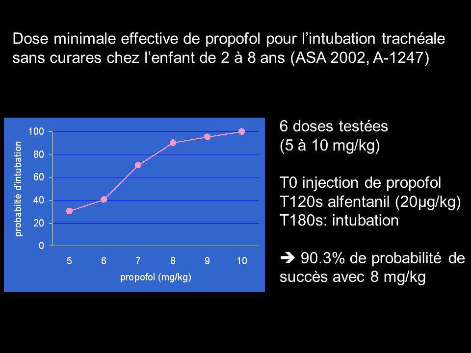 Dose minimale effective de propofol pour l'intubation trachéale