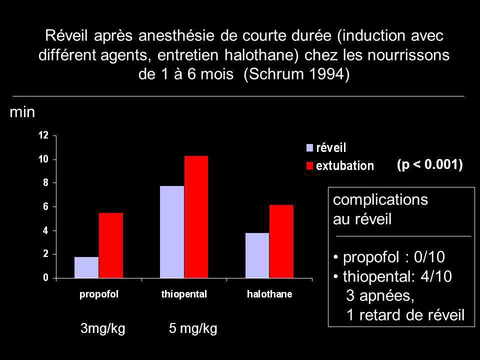 Réveil après anesthésie de courte durée (induction avec différent agents, entretien halothane) chez les nourrissons de 1 à 6 mois (Schrum 1994)