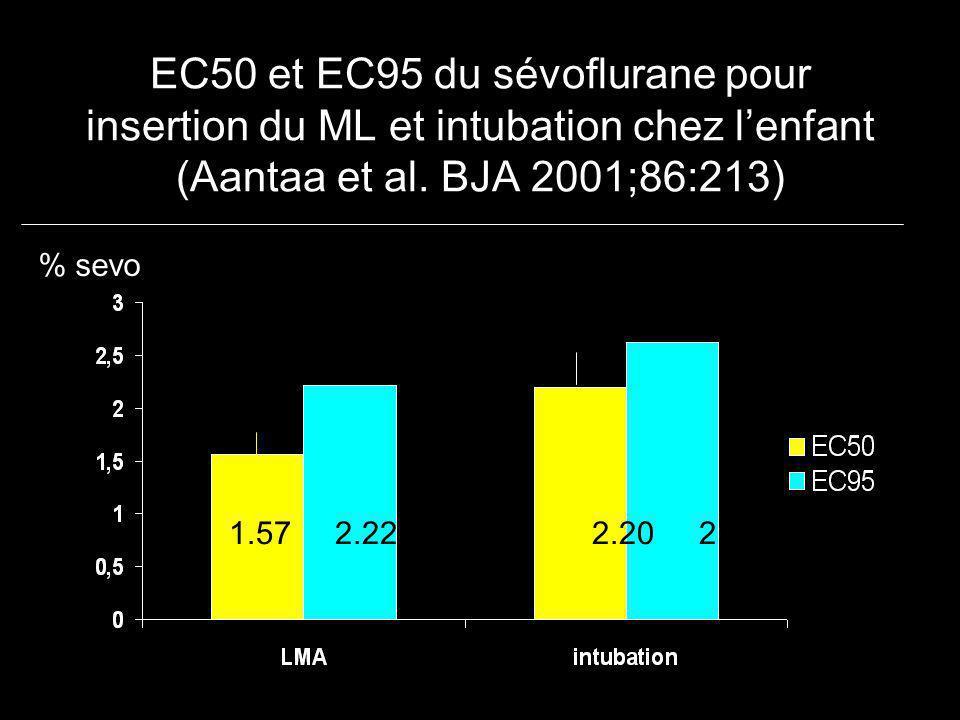 EC50 et EC95 du sévoflurane pour insertion du ML et intubation chez l'enfant (Aantaa et al. BJA 2001;86:213)