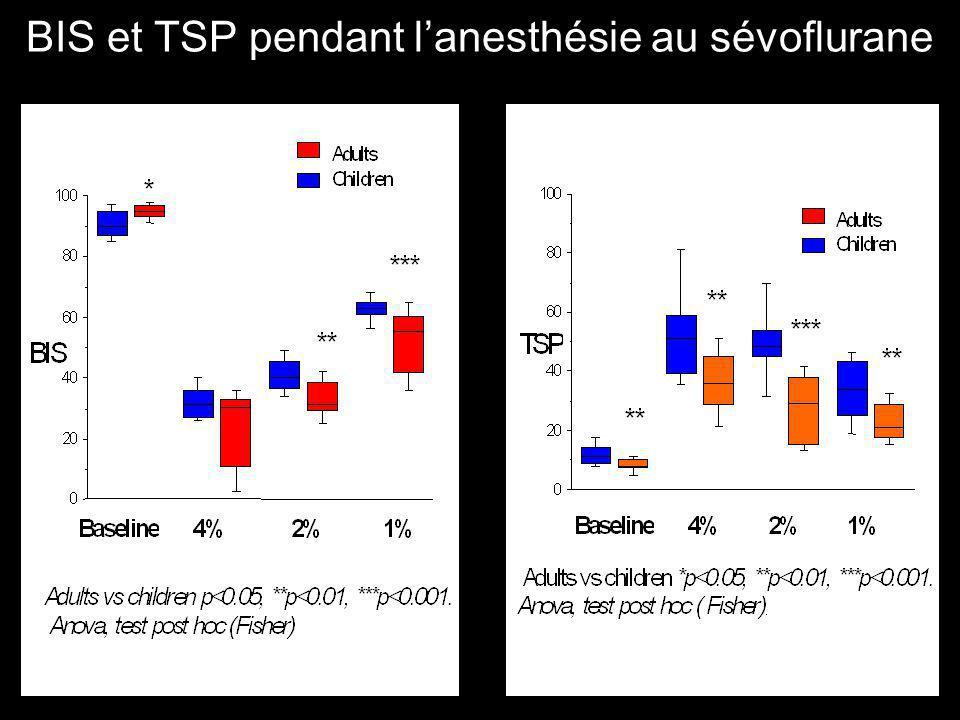 BIS et TSP pendant l'anesthésie au sévoflurane