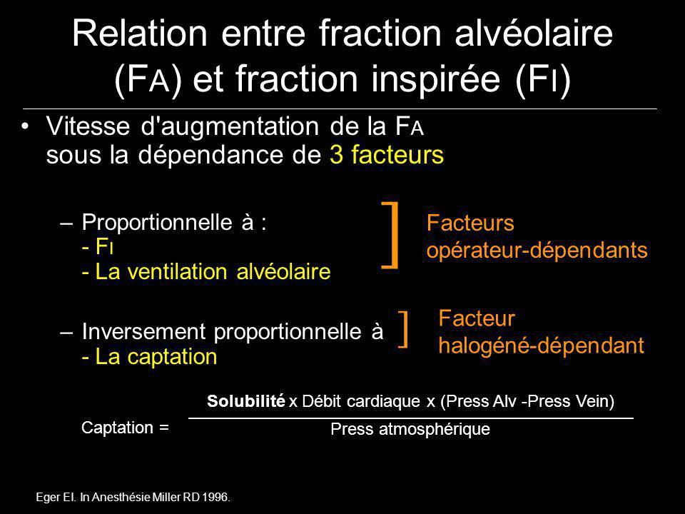Relation entre fraction alvéolaire (FA) et fraction inspirée (FI)