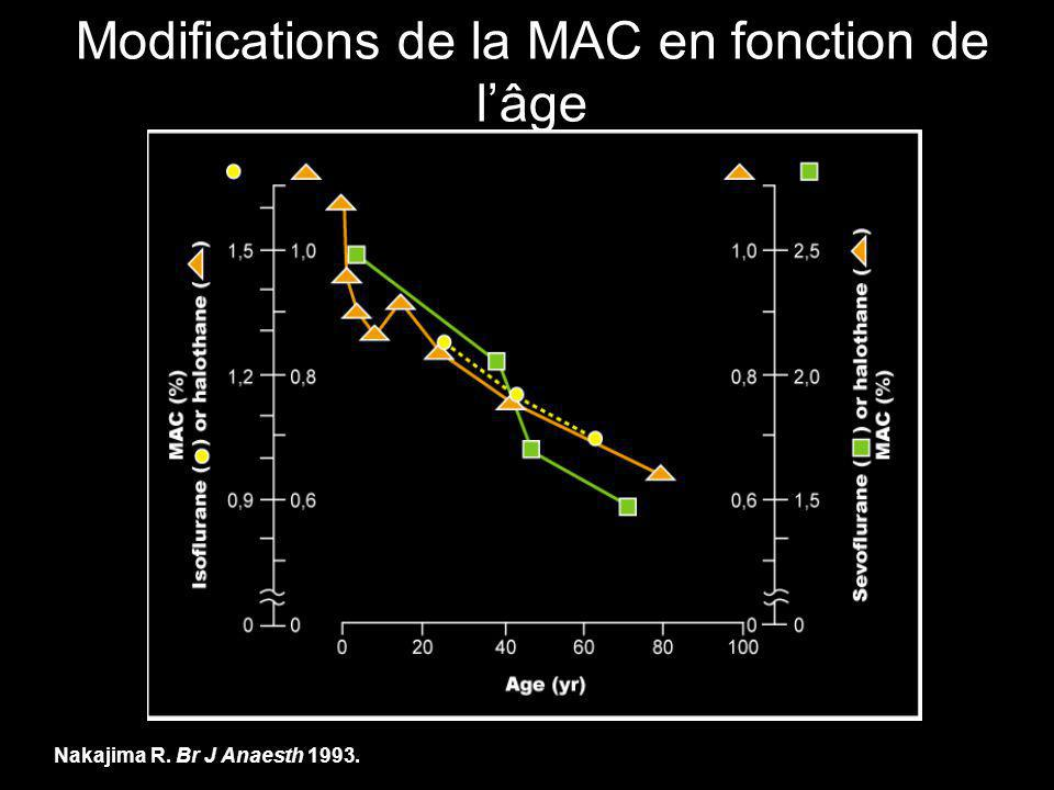 Modifications de la MAC en fonction de l'âge