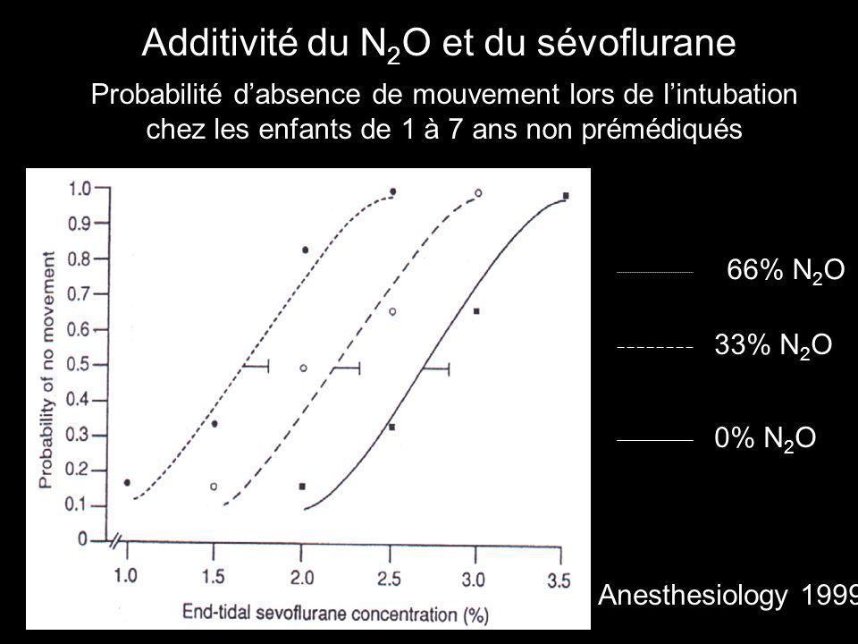 Additivité du N2O et du sévoflurane