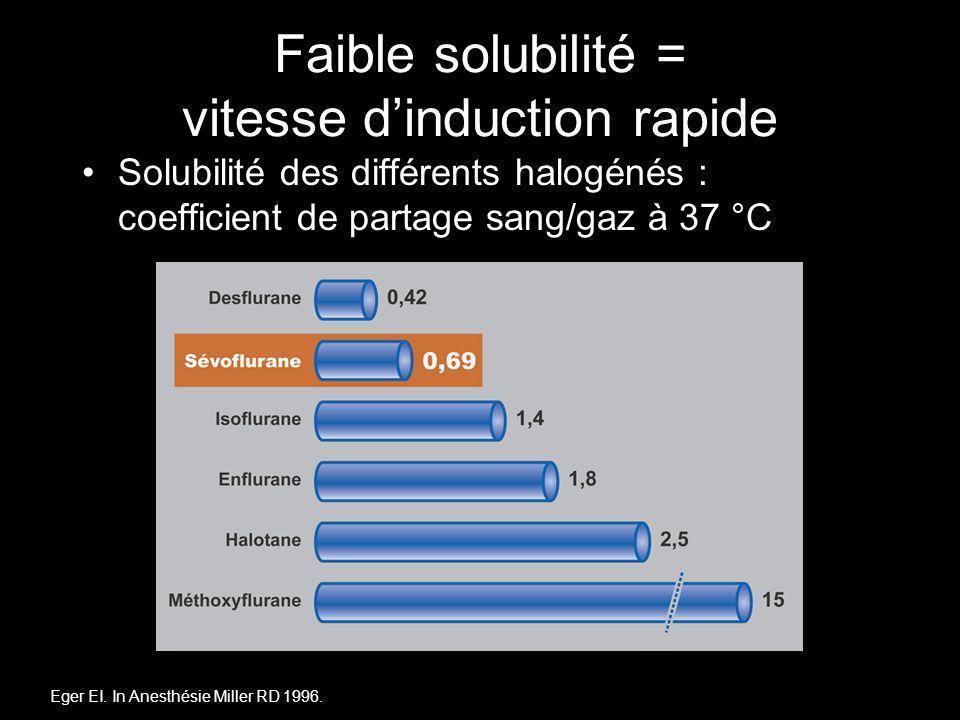 Faible solubilité = vitesse d'induction rapide