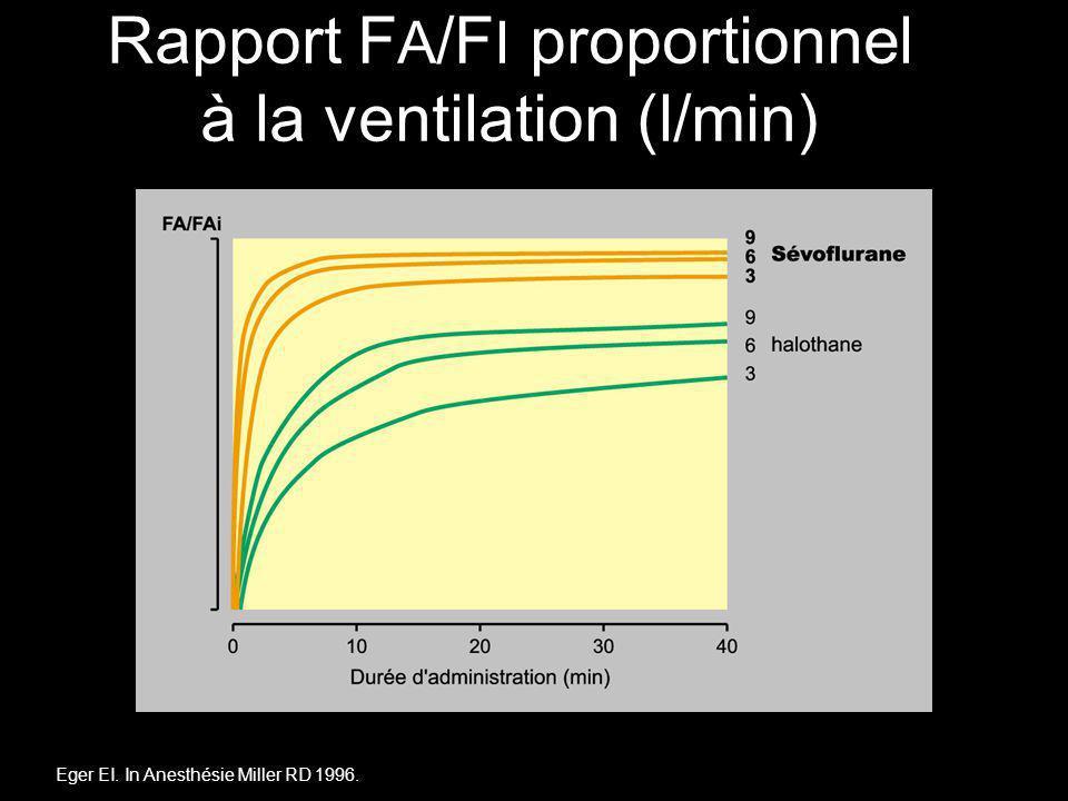 Rapport FA/FI proportionnel à la ventilation (l/min)