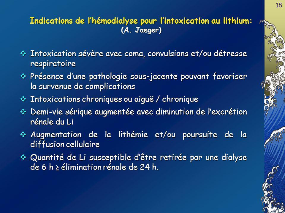 Indications de l'hémodialyse pour l'intoxication au lithium: (A