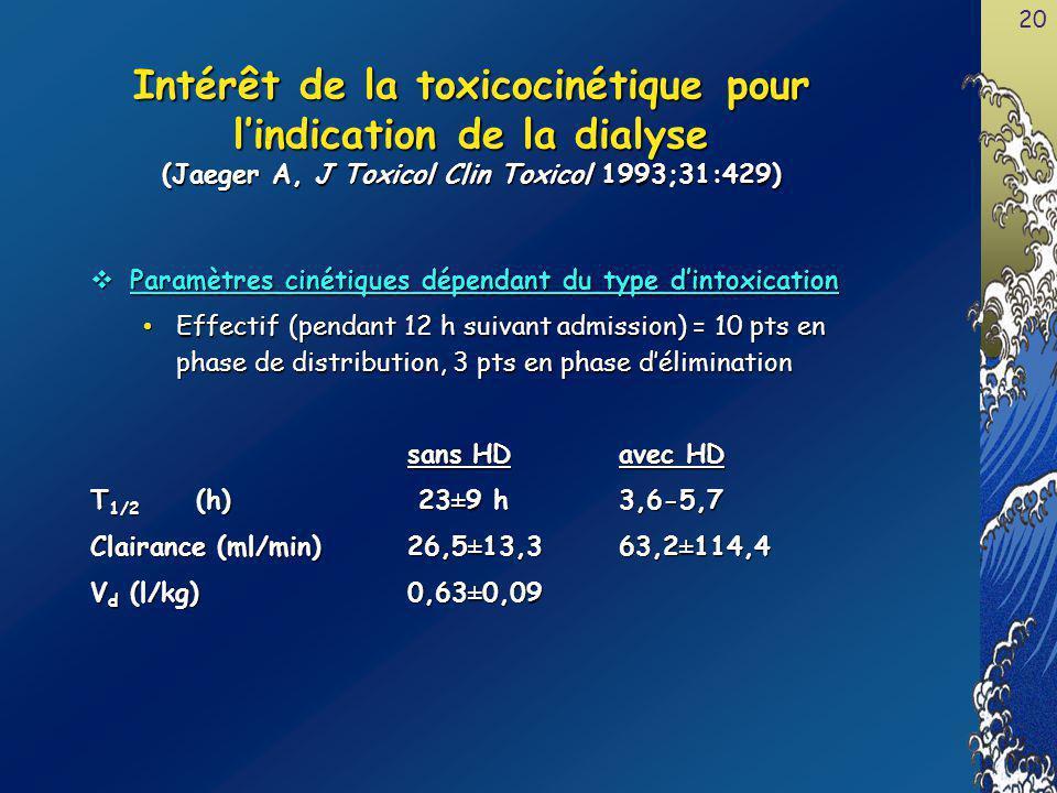 Intérêt de la toxicocinétique pour l'indication de la dialyse (Jaeger A, J Toxicol Clin Toxicol 1993;31:429)