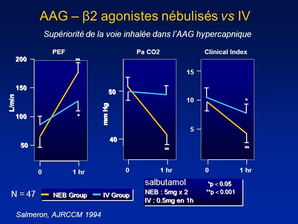 AAG – β2 agonistes nébulisés vs IV
