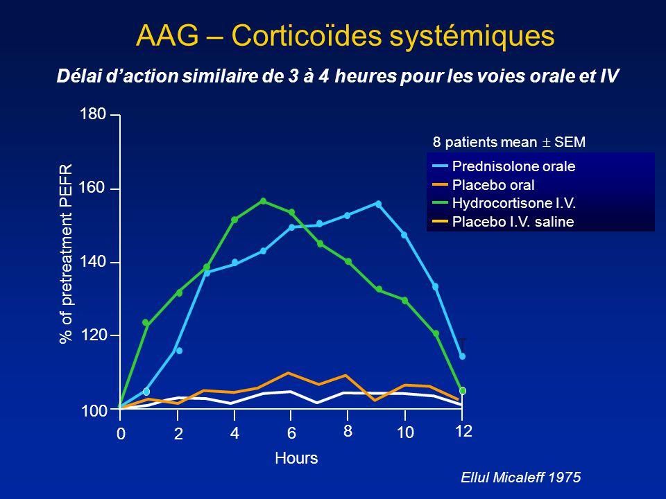 AAG – Corticoïdes systémiques