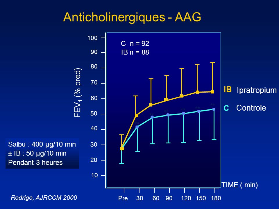 Anticholinergiques - AAG