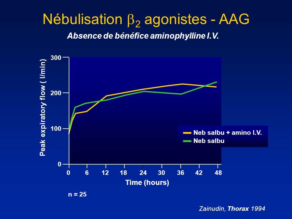 Absence de bénéfice aminophylline I.V.