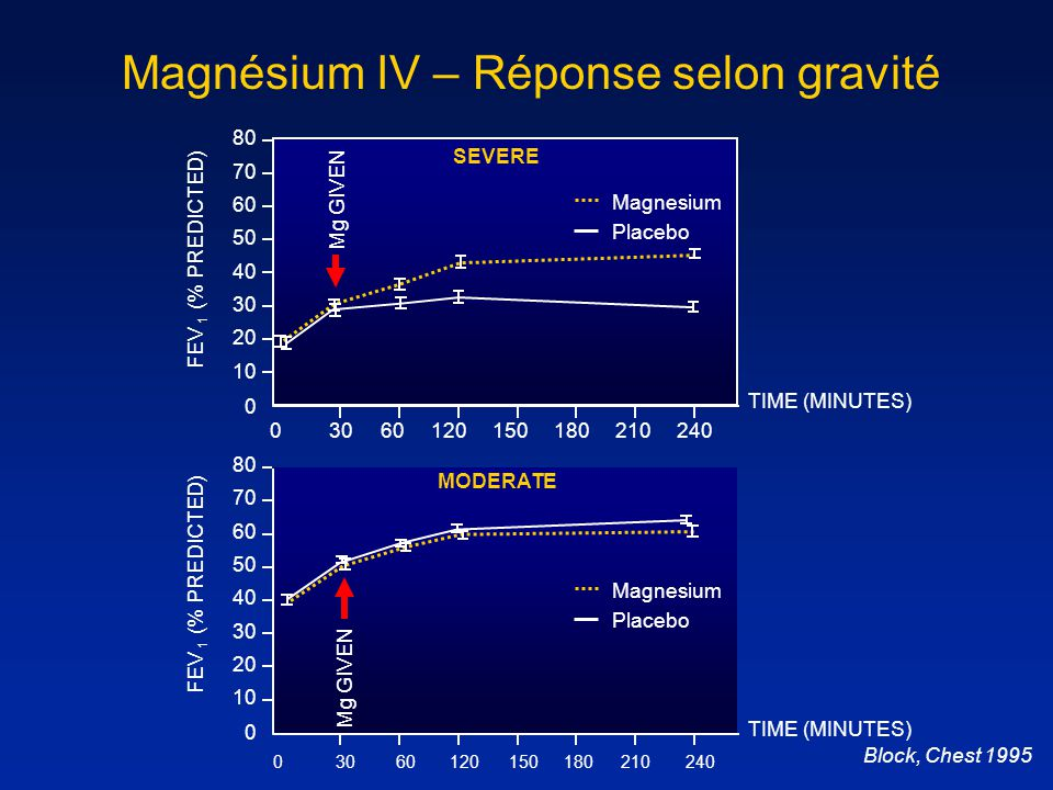 Magnésium IV – Réponse selon gravité