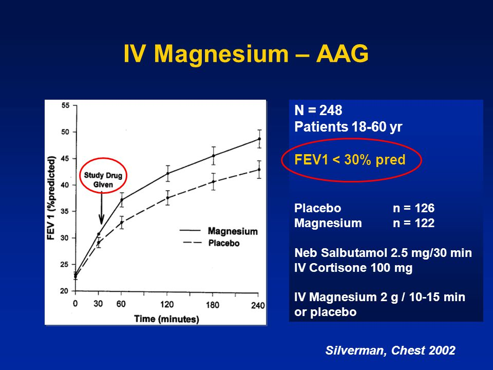 IV Magnesium – AAG N = 248 Patients 18-60 yr FEV1 < 30% pred
