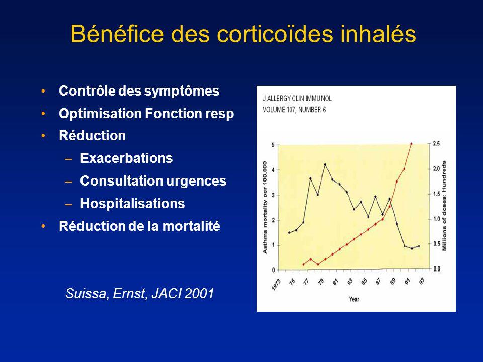 Bénéfice des corticoïdes inhalés