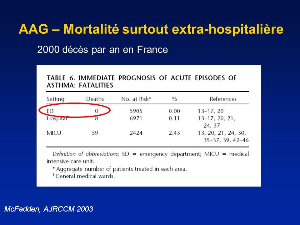 AAG – Mortalité surtout extra-hospitalière