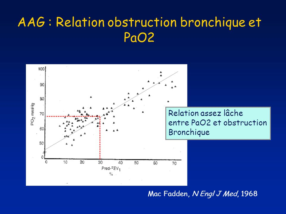 AAG : Relation obstruction bronchique et PaO2