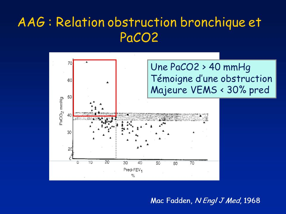 AAG : Relation obstruction bronchique et PaCO2